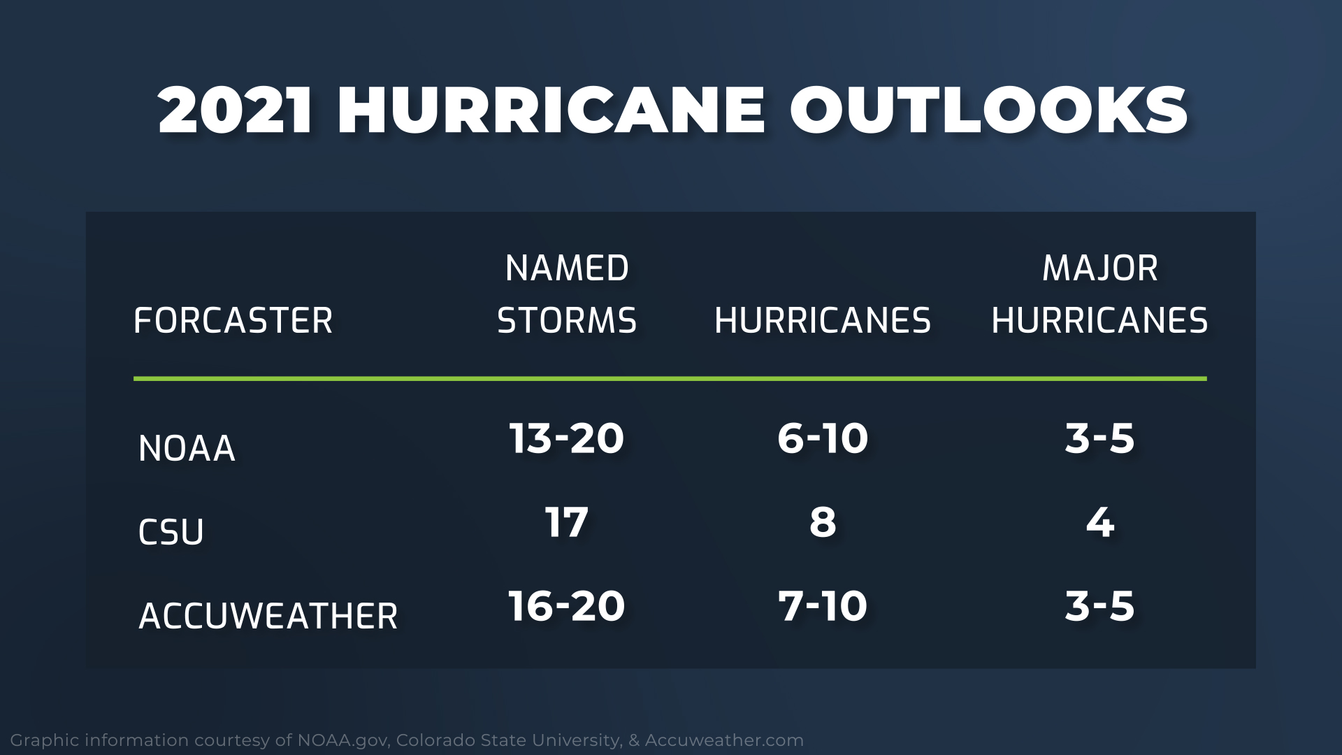 RMC Hurricane Outlook 2021 Summary